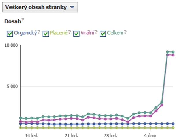 statistika facebook stránky